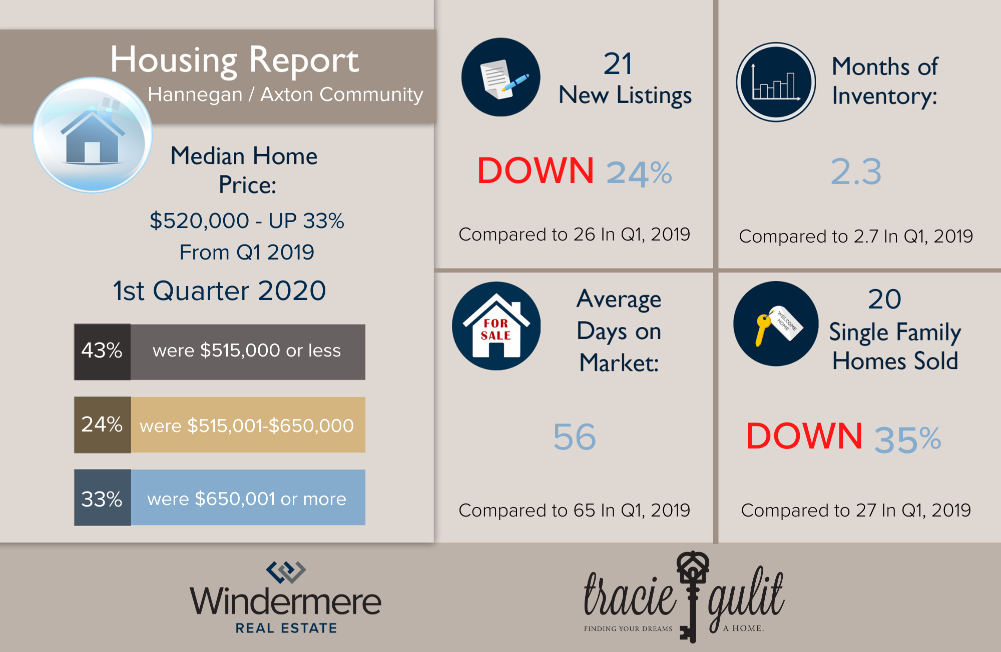 Tracie Housing Report Infographic (2)