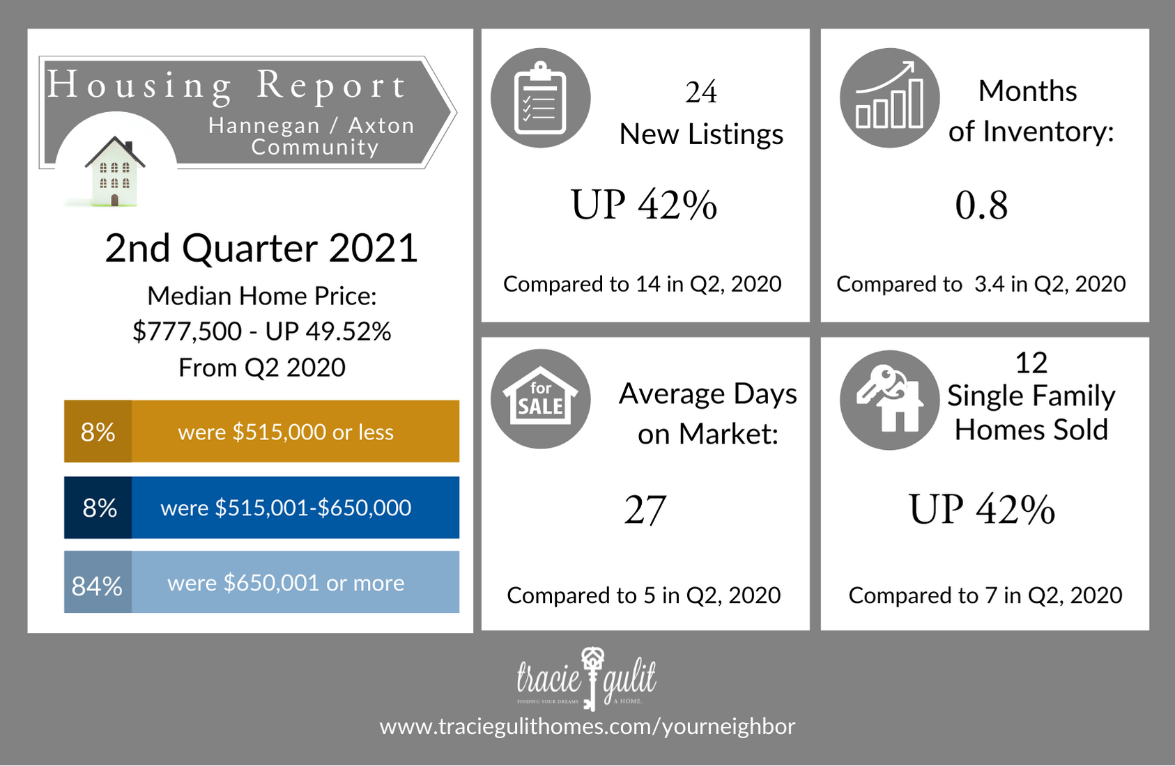 Tracie Housing Report Infographic