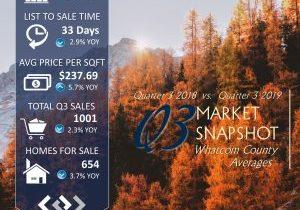 Q3 Market Snapshot 2019